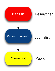 Changing science communication roles
